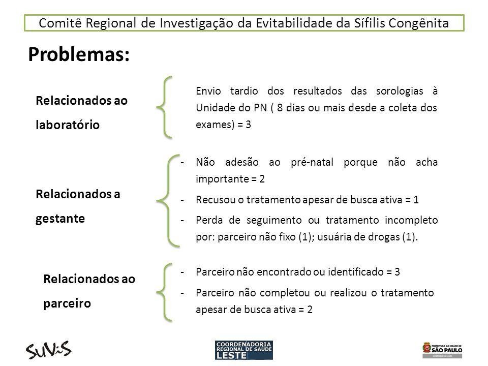Comitê Regional de Investigação da Evitabilidade da Sífilis Congênita Problemas: Relacionados a gestante -Não adesão ao pré-natal porque não acha impo