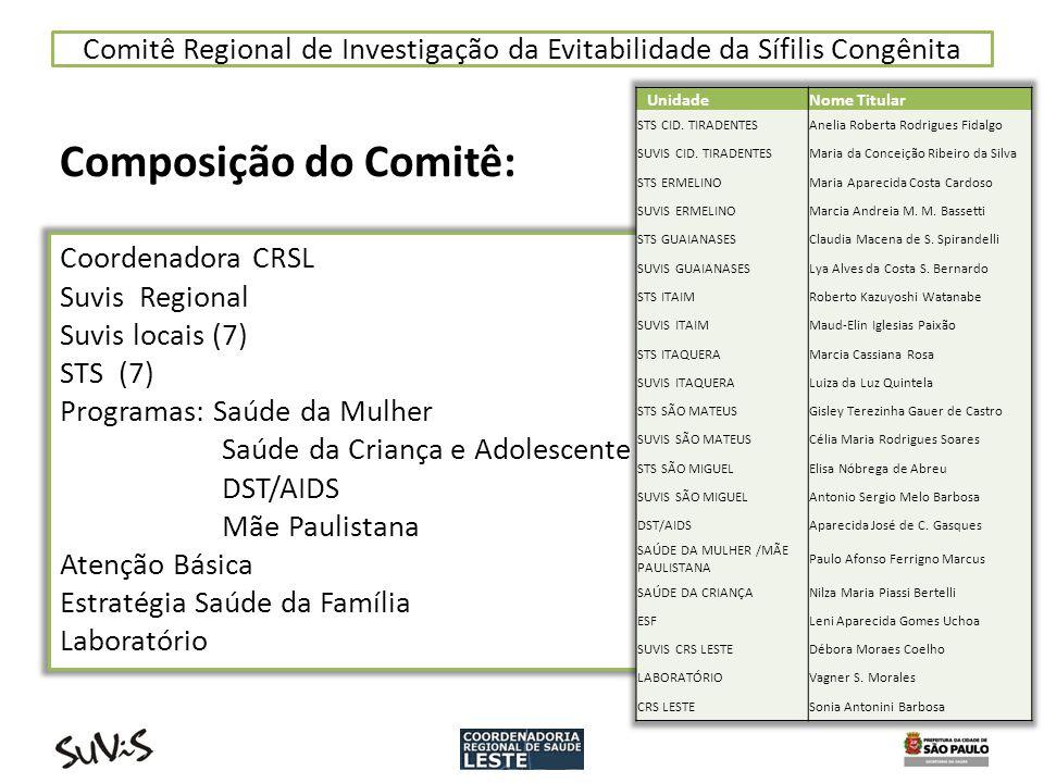 Comitê Regional de Investigação da Evitabilidade da Sífilis Congênita Composição do Comitê: Coordenadora CRSL Suvis Regional Suvis locais (7) STS (7)