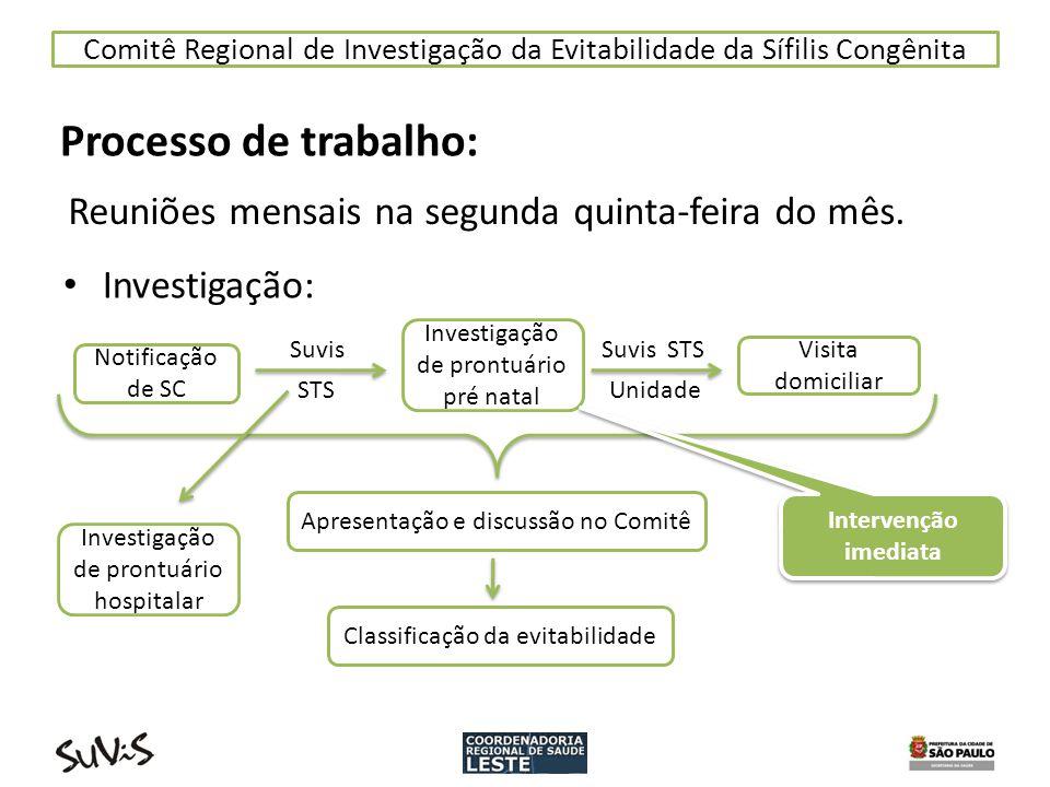 Comitê Regional de Investigação da Evitabilidade da Sífilis Congênita Investigação: Processo de trabalho: Reuniões mensais na segunda quinta-feira do