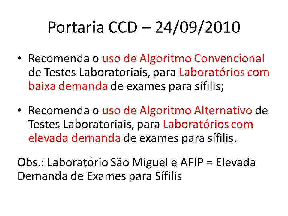 Portaria CCD – 24/09/2010 Recomenda o uso de Algoritmo Convencional de Testes Laboratoriais, para Laboratórios com baixa demanda de exames para sífilis; Recomenda o uso de Algoritmo Alternativo de Testes Laboratoriais, para Laboratórios com elevada demanda de exames para sífilis.