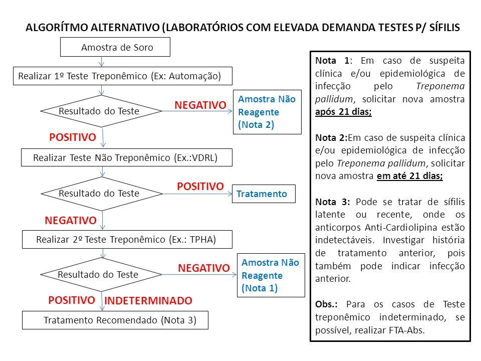 ALGORÍTMO ALTERNATIVO (LABORATÓRIOS COM ELEVADA DEMANDA TESTES P/ SÍFILIS Amostra de Soro Realizar 1º Teste Treponêmico (Ex: Automação) NEGATIVO POSITIVO Amostra Não Reagente (Nota 2) Realizar Teste Não Treponêmico (Ex.:VDRL) Resultado do Teste Tratamento POSITIVO NEGATIVO Realizar 2º Teste Treponêmico (Ex.: TPHA) Resultado do Teste POSITIVO INDETERMINADO Tratamento Recomendado (Nota 3) NEGATIVO Amostra Não Reagente (Nota 1) Nota 1: Em caso de suspeita clínica e/ou epidemiológica de infecção pelo Treponema pallidum, solicitar nova amostra após 21 dias; Nota 2:Em caso de suspeita clínica e/ou epidemiológica de infecção pelo Treponema pallidum, solicitar nova amostra em até 21 dias; Nota 3: Pode se tratar de sífilis latente ou recente, onde os anticorpos Anti-Cardiolipina estão indetectáveis.