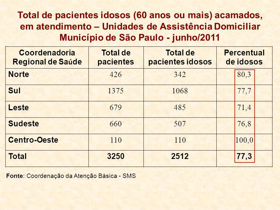 Total de pacientes idosos (60 anos ou mais) acamados, em atendimento – Unidades de Assistência Domiciliar Município de São Paulo - junho/2011 Coordena