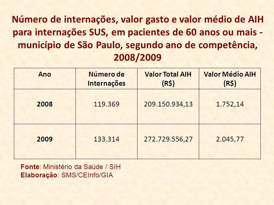Número de internações, valor gasto e valor médio de AIH para internações SUS, em pacientes de 60 anos ou mais - município de São Paulo, segundo ano de