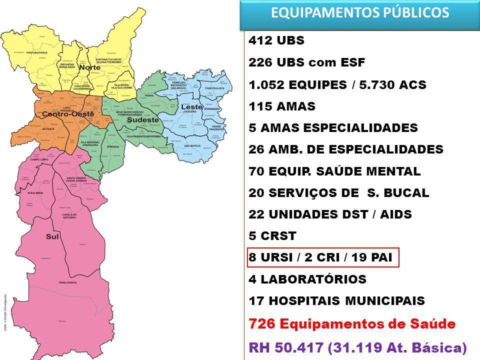EQUIPAMENTOS PÚBLICOS 412 UBS 226 UBS com ESF 1.052 EQUIPES / 5.730 ACS 115 AMAS 5 AMAS ESPECIALIDADES 26 AMB. DE ESPECIALIDADES 70 EQUIP. SAÚDE MENTA