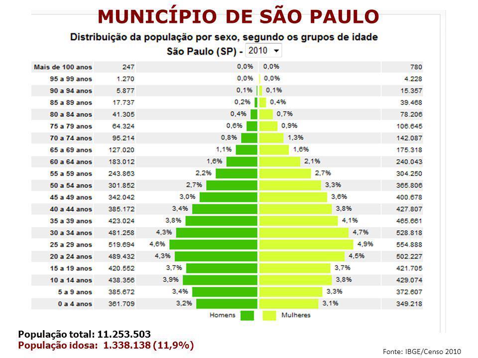 MUNICÍPIO DE SÃO PAULO População total: 11.253.503 População idosa: 1.338.138 (11,9%) Fonte: IBGE/Censo 2010
