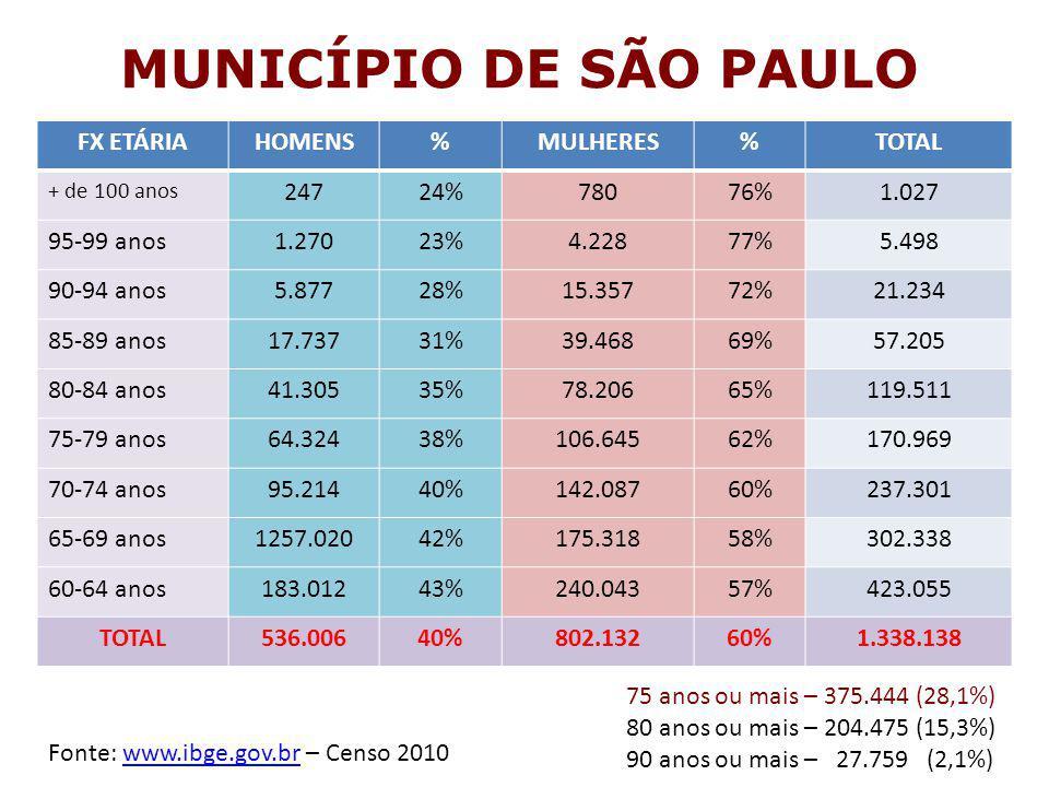 MUNICÍPIO DE SÃO PAULO FX ETÁRIAHOMENS%MULHERES%TOTAL + de 100 anos 24724%78076%1.027 95-99 anos1.27023%4.22877%5.498 90-94 anos5.87728%15.35772%21.23