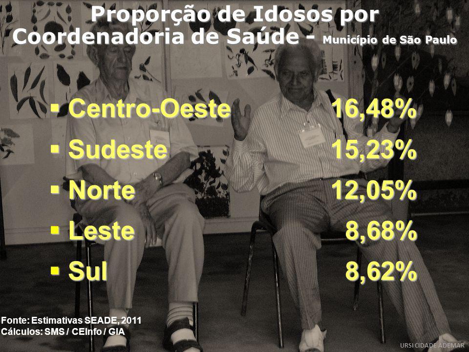 Proporção de Idosos por Coordenadoria de Saúde - Município de São Paulo Centro-Oeste16,48% Centro-Oeste16,48% Sudeste15,23% Sudeste15,23% Norte12,05%