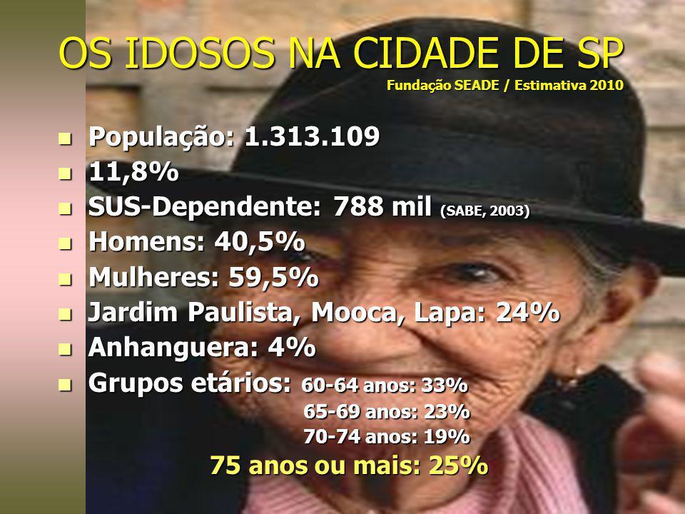 n População: 1.313.109 n 11,8% n SUS-Dependente: 788 mil (SABE, 2003) n Homens: 40,5% n Mulheres: 59,5% n Jardim Paulista, Mooca, Lapa: 24% n Anhangue