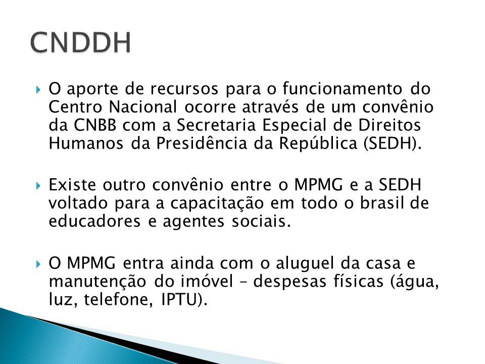 O aporte de recursos para o funcionamento do Centro Nacional ocorre através de um convênio da CNBB com a Secretaria Especial de Direitos Humanos da Presidência da República (SEDH).