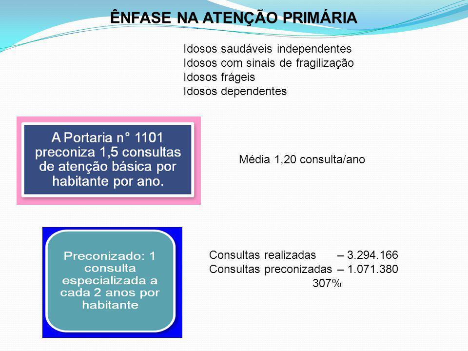 Idosos saudáveis independentes Idosos com sinais de fragilização Idosos frágeis Idosos dependentes Média 1,20 consulta/ano Consultas realizadas – 3.29