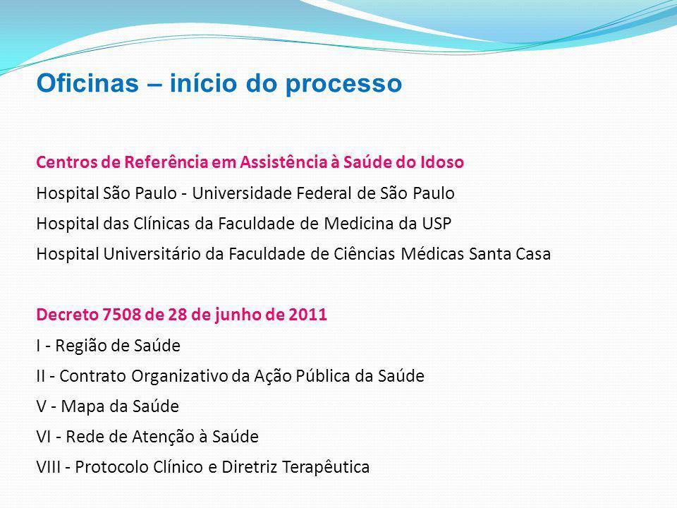 Oficinas – início do processo Centros de Referência em Assistência à Saúde do Idoso Hospital São Paulo - Universidade Federal de São Paulo Hospital da