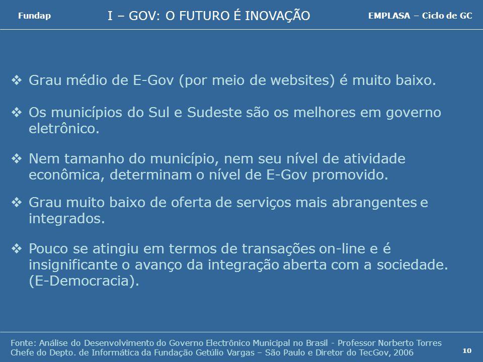 I – GOV: O FUTURO É INOVAÇÃO FundapEMPLASA – Ciclo de GC 10 Grau médio de E-Gov (por meio de websites) é muito baixo.