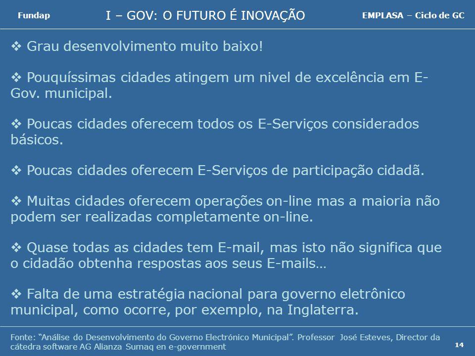I – GOV: O FUTURO É INOVAÇÃO FundapEMPLASA – Ciclo de GC 14 Fonte: Análise do Desenvolvimento do Governo Electrónico Municipal.