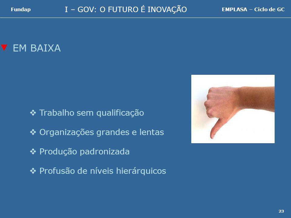 I – GOV: O FUTURO É INOVAÇÃO FundapEMPLASA – Ciclo de GC 23 Trabalho sem qualificação Organizações grandes e lentas Produção padronizada Profusão de níveis hierárquicos EM BAIXA