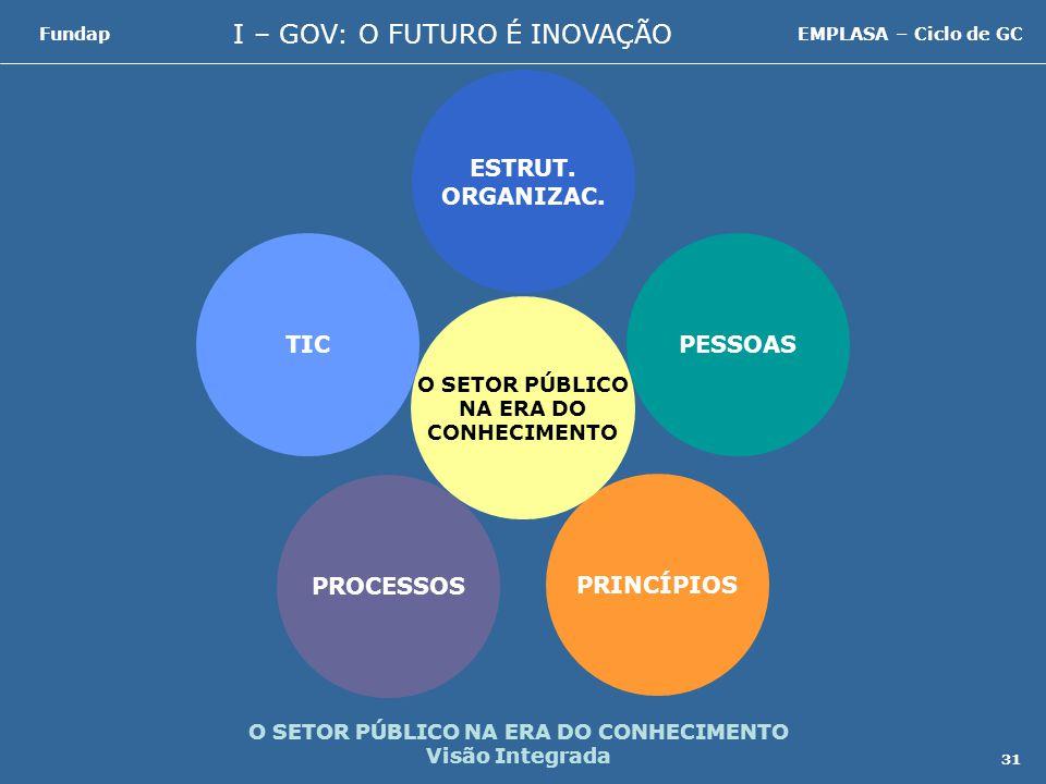 I – GOV: O FUTURO É INOVAÇÃO FundapEMPLASA – Ciclo de GC 31 O SETOR PÚBLICO NA ERA DO CONHECIMENTO Visão Integrada TICPESSOAS PRINCÍPIOS PROCESSOS ESTRUT.