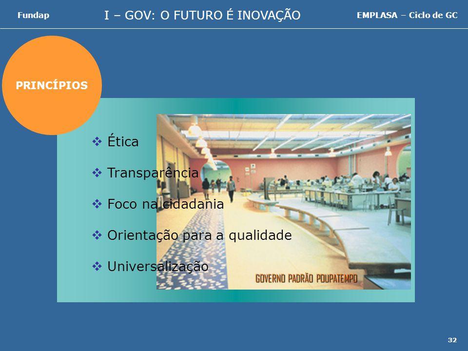 I – GOV: O FUTURO É INOVAÇÃO FundapEMPLASA – Ciclo de GC 32 PRINCÍPIOS Ética Transparência Foco na cidadania Orientação para a qualidade Universalização GOVERNO PADRÃO POUPATEMPO