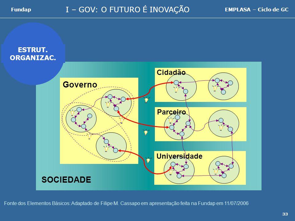 I – GOV: O FUTURO É INOVAÇÃO FundapEMPLASA – Ciclo de GC 33 SOCIEDADE Cidadão Parceiro Universidade Governo ESTRUT.