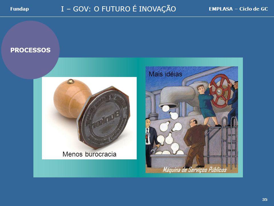 I – GOV: O FUTURO É INOVAÇÃO FundapEMPLASA – Ciclo de GC 35 PROCESSOS Máquina de Serviços Públicos Menos burocracia Mais idéias