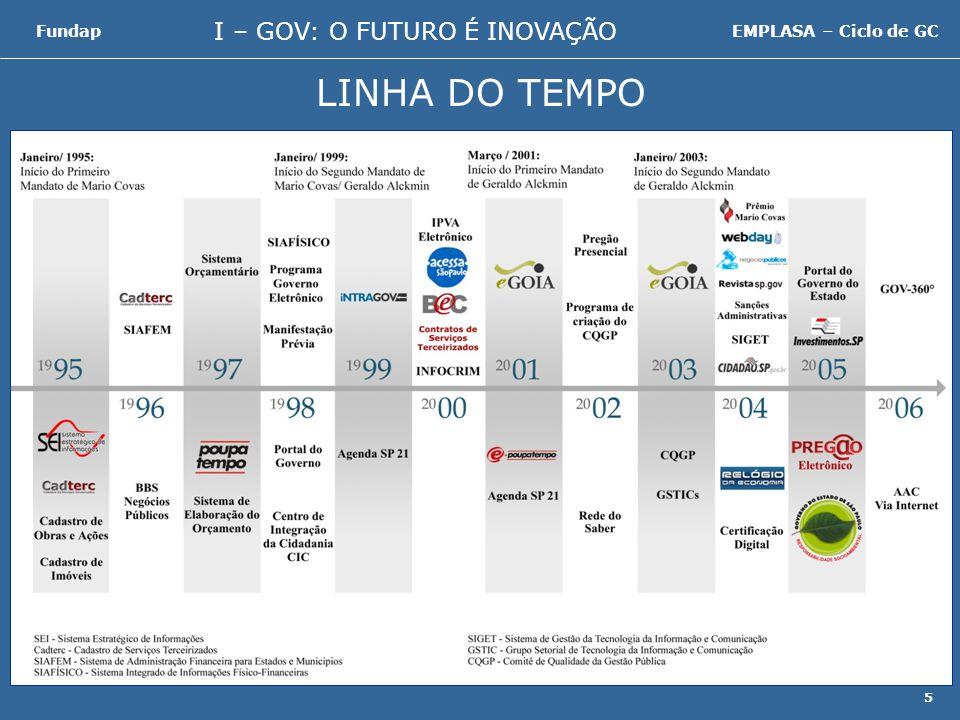 I – GOV: O FUTURO É INOVAÇÃO FundapEMPLASA – Ciclo de GC 6 Dados sobre São Paulo Introdução Quadro Preocupante Rumo ao I–Gov Recomendações e Conclusões