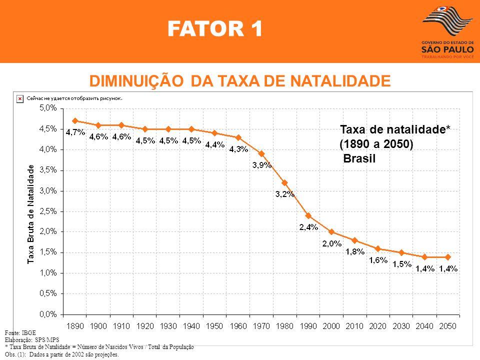 Fonte: IBGE Elaboração: SPS/MPS * Taxa Bruta de Natalidade = Número de Nascidos Vivos / Total da População Obs. (1): Dados a partir de 2002 são projeç