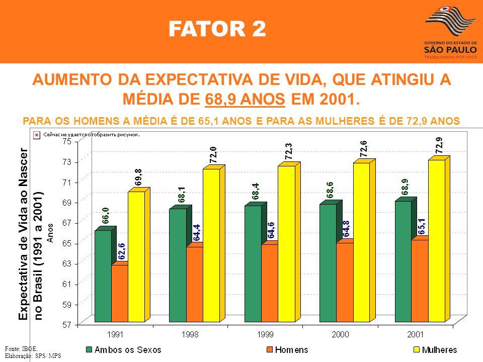 Expectativa de Vida ao Nascer no Brasil (1991 a 2001) Fonte: IBGE. Elaboração: SPS/ MPS AUMENTO DA EXPECTATIVA DE VIDA, QUE ATINGIU A MÉDIA DE 68,9 AN