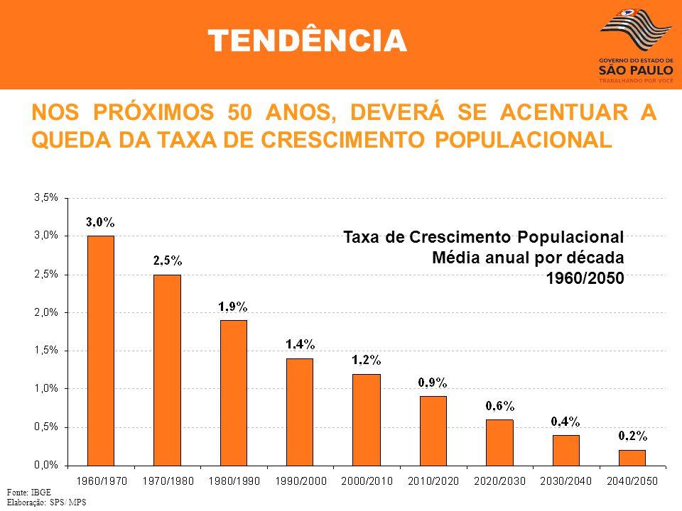 NOS PRÓXIMOS 50 ANOS, DEVERÁ SE ACENTUAR A QUEDA DA TAXA DE CRESCIMENTO POPULACIONAL Taxa de Crescimento Populacional Média anual por década 1960/2050
