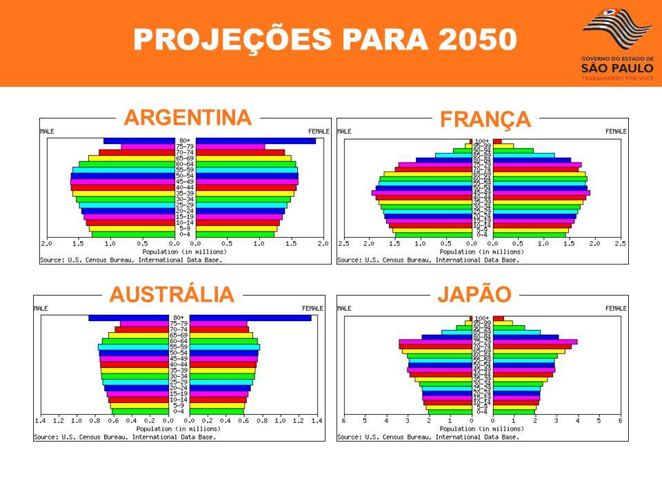 PROJEÇÕES PARA 2050 JAPÃOAUSTRÁLIA FRANÇA ARGENTINA