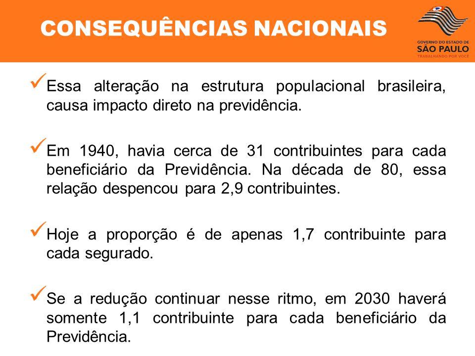 Essa alteração na estrutura populacional brasileira, causa impacto direto na previdência. Em 1940, havia cerca de 31 contribuintes para cada beneficiá
