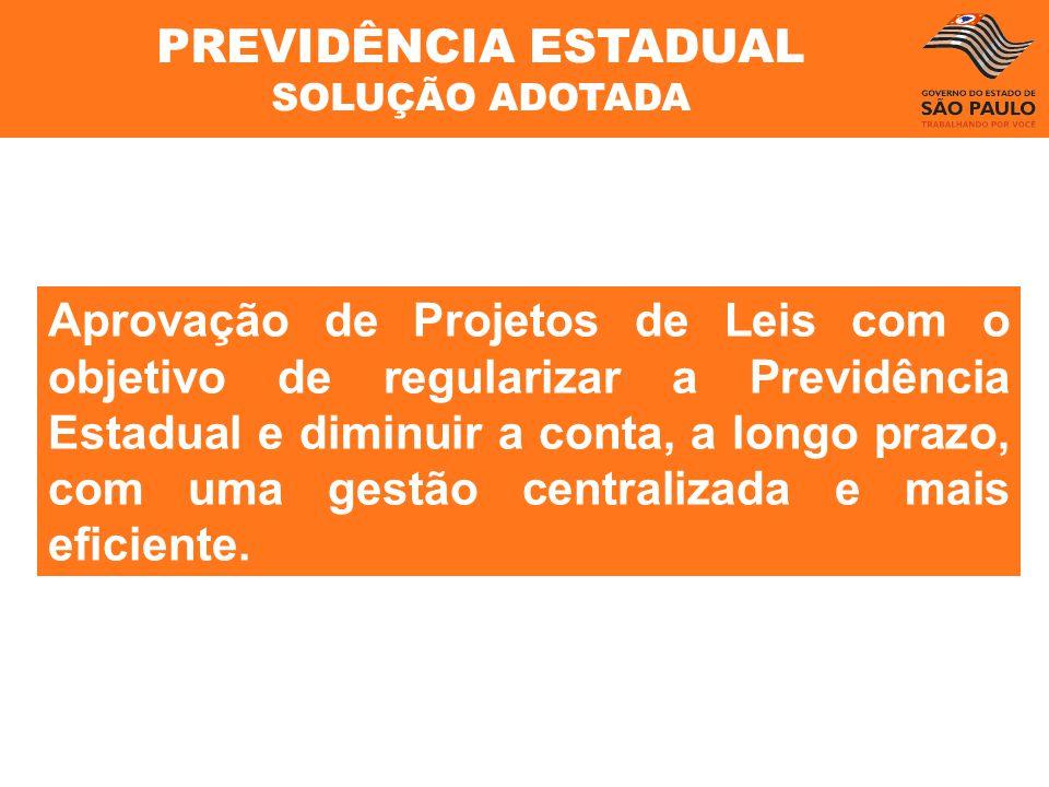 PREVIDÊNCIA ESTADUAL SOLUÇÃO ADOTADA Aprovação de Projetos de Leis com o objetivo de regularizar a Previdência Estadual e diminuir a conta, a longo pr