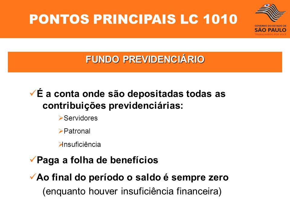 FUNDO PREVIDENCIÁRIO É a conta onde são depositadas todas as contribuições previdenciárias: Servidores Patronal Insuficiência Paga a folha de benefíci