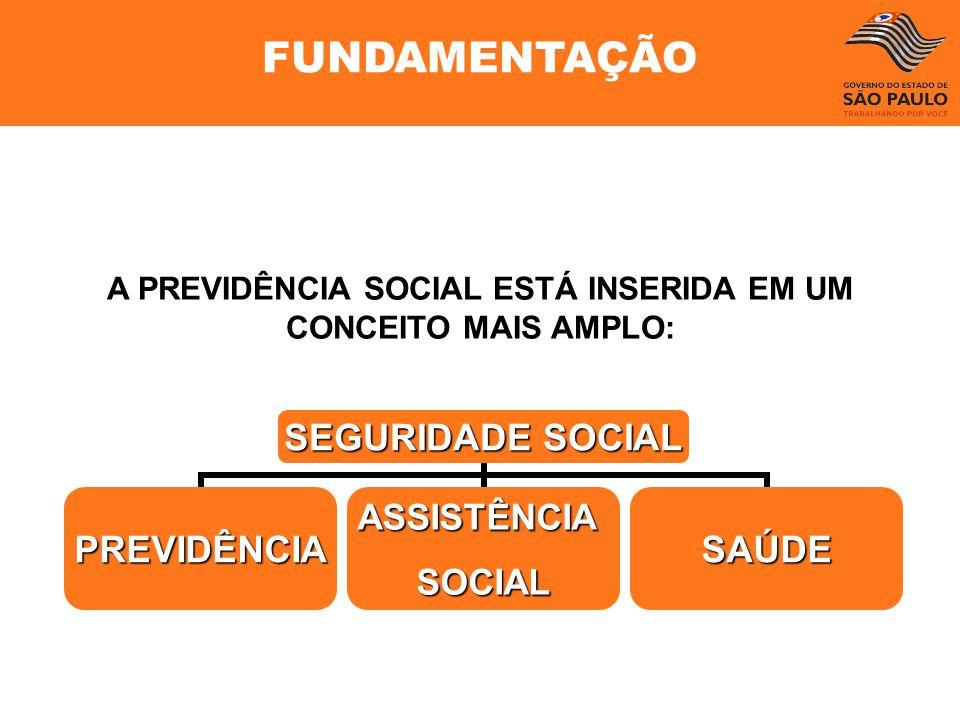 A PREVIDÊNCIA SOCIAL ESTÁ INSERIDA EM UM CONCEITO MAIS AMPLO: SEGURIDADE SOCIAL PREVIDÊNCIAASSISTÊNCIASOCIALSAÚDE FUNDAMENTAÇÃO