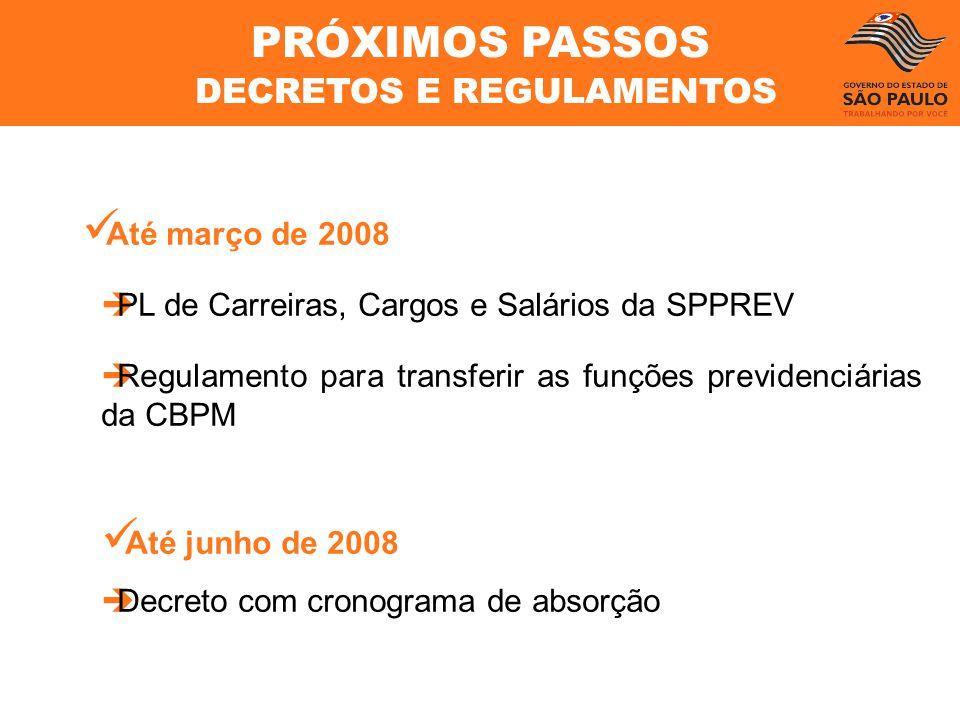 Até março de 2008 PL de Carreiras, Cargos e Salários da SPPREV Regulamento para transferir as funções previdenciárias da CBPM Até junho de 2008 Decret
