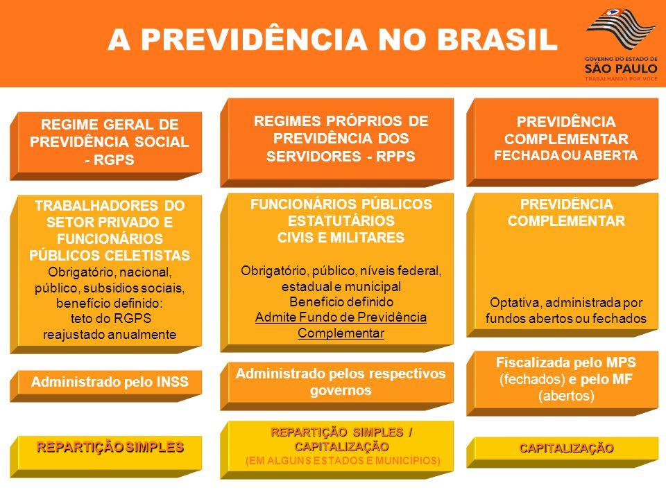 REGIME GERAL DE PREVIDÊNCIA SOCIAL - RGPS TRABALHADORES DO SETOR PRIVADO E FUNCIONÁRIOS PÚBLICOS CELETISTAS Obrigatório, nacional, público, subsidios
