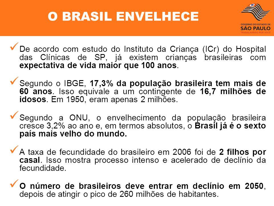 De acordo com estudo do Instituto da Criança (ICr) do Hospital das Clínicas de SP, já existem crianças brasileiras com expectativa de vida maior que 1