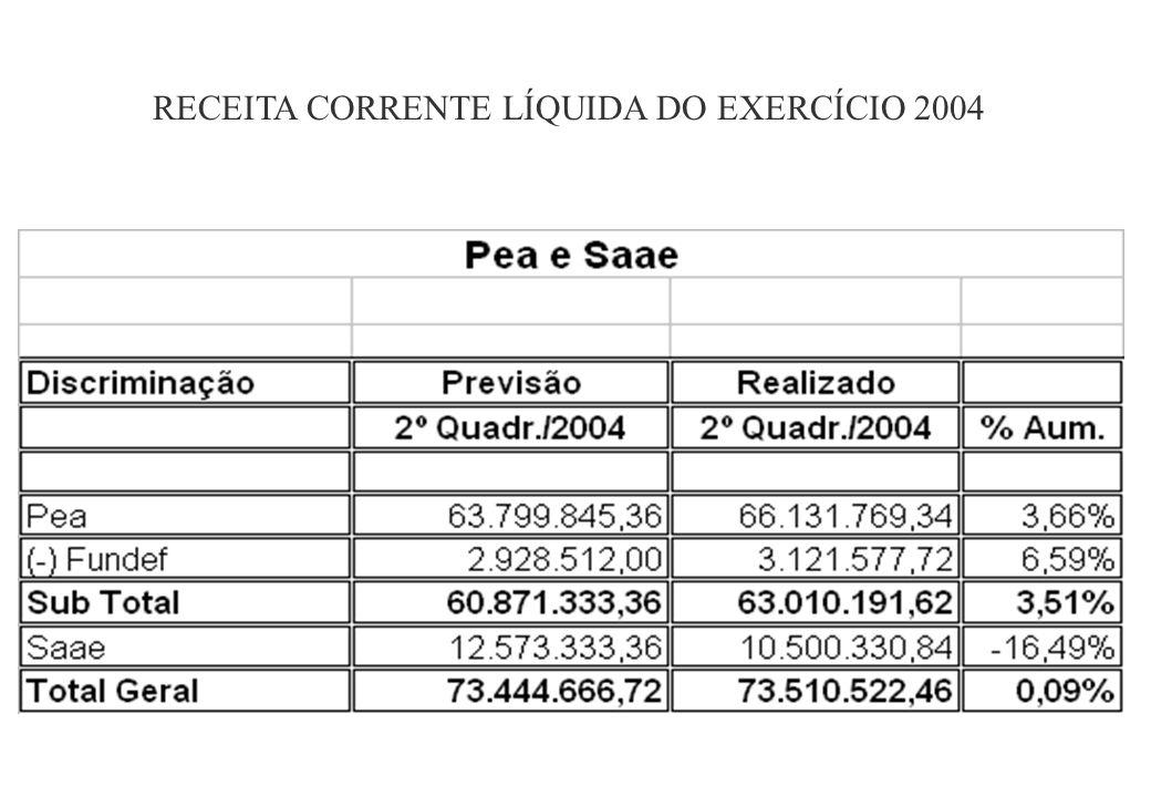 RECEITA CORRENTE LÍQUIDA DO EXERCÍCIO 2004