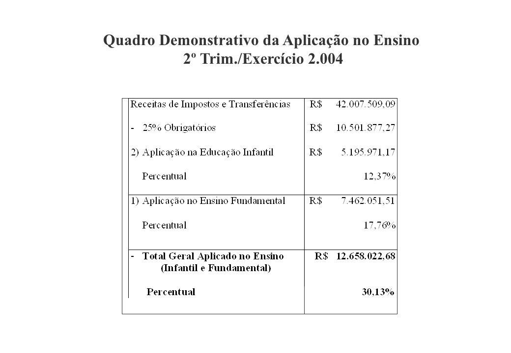 Quadro Demonstrativo da Aplicação no Ensino 2º Trim./Exercício 2.004