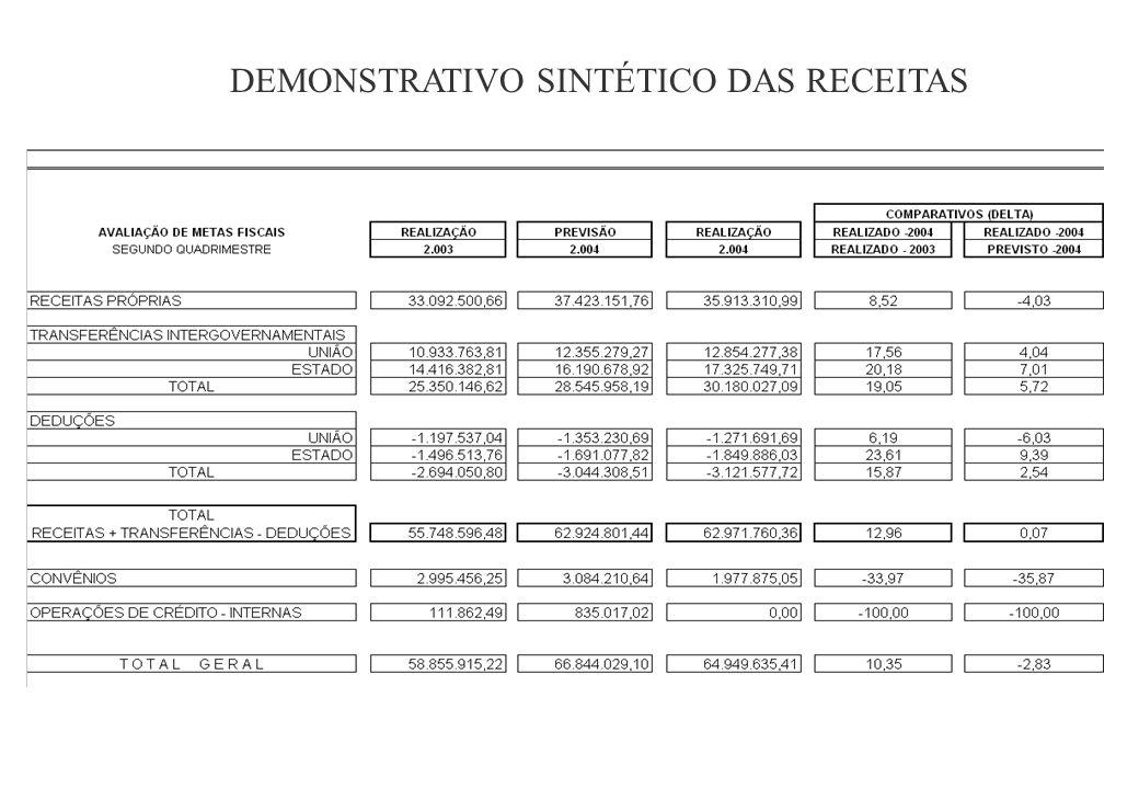 DEMONSTRATIVO SINTÉTICO DAS RECEITAS