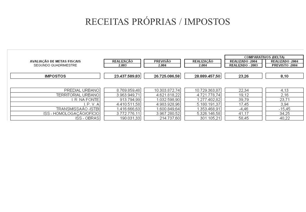 RECEITAS PRÓPRIAS / IMPOSTOS