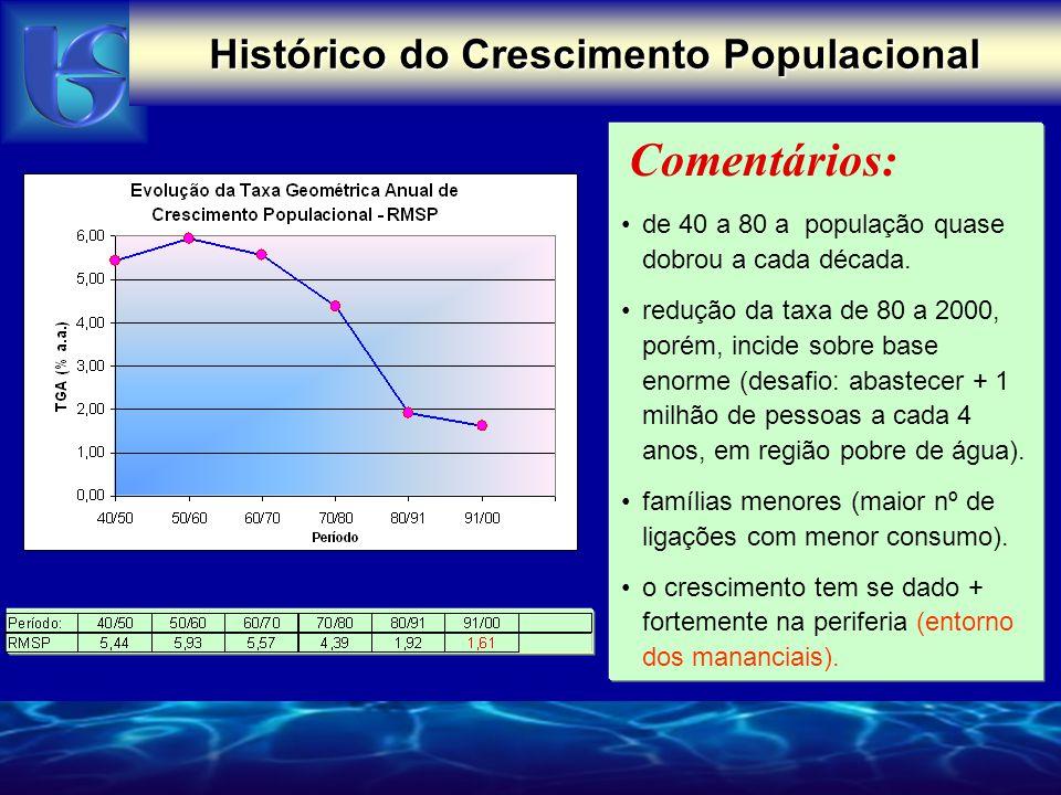 Comentários: de 40 a 80 a população quase dobrou a cada década. redução da taxa de 80 a 2000, porém, incide sobre base enorme (desafio: abastecer + 1