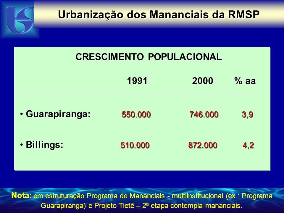 CRESCIMENTO POPULACIONAL 1991 2000 % aa Billings: 510.000 872.000 4,2 Billings: 510.000 872.000 4,2 Guarapiranga: 550.000 746.000 3,9 Guarapiranga: 55