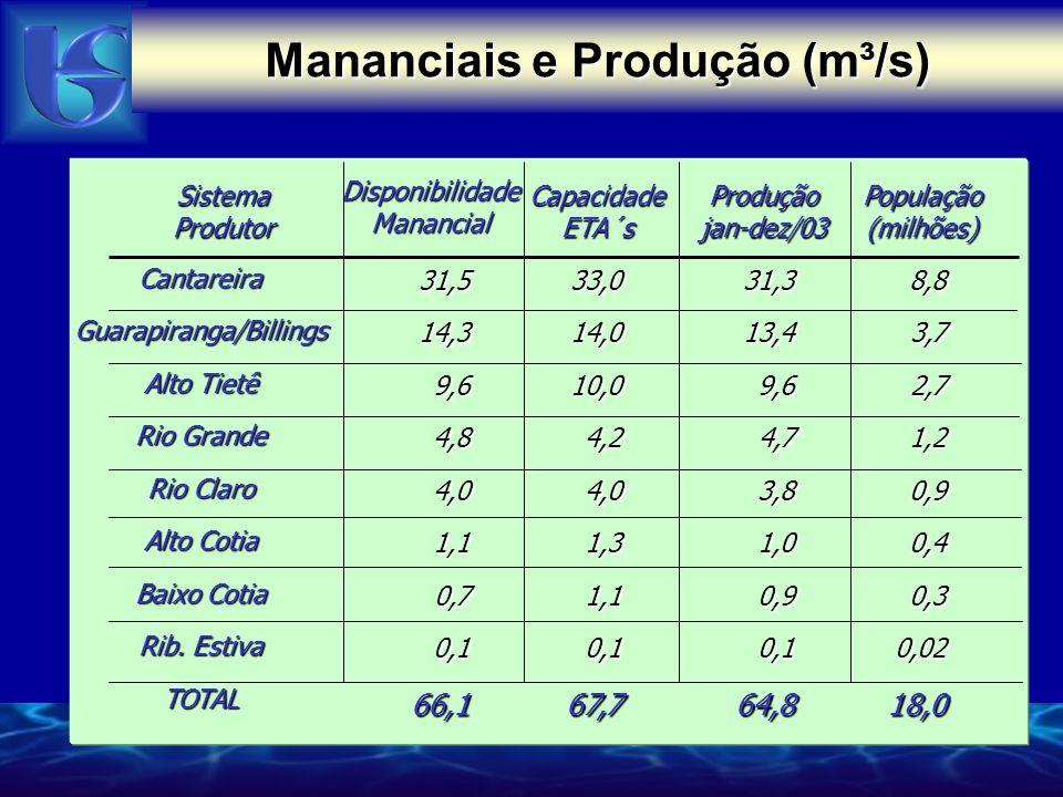 Sistema Produtor DisponibilidadeManancial CapacidadeETA´sProduçãojan-dez/03 CantareiraGuarapiranga/Billings Alto Tietê Rio Grande Rio Claro Alto Cotia