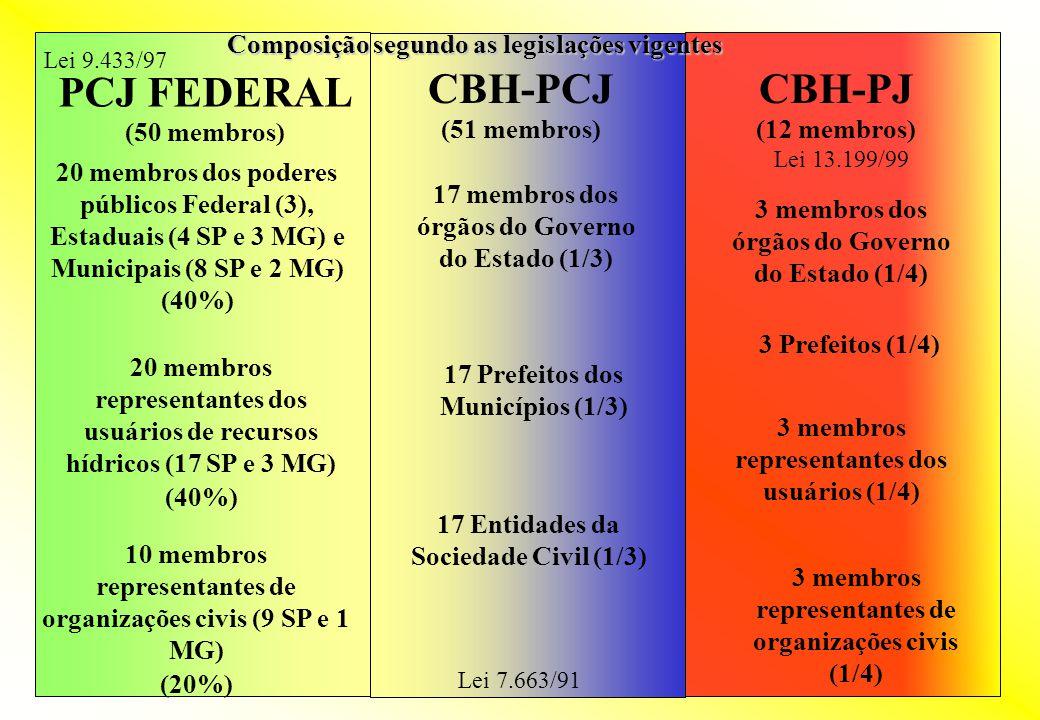 PCJ FEDERAL (50 membros) CBH-PCJ (51 membros) 9 Prefeitos SP 13 Órgãos Governo SP 3 Órgãos Governo Federal só PCJ FEDERAL: 12 membros só CBH-PCJ: 22 membros 3 Órgãos Governo MG 2 Prefeitos MG 6 Entidades de Usuários SP 3 Entidades de Usuários MG 3 Usuários SP 1 Entidade Sociedade Civil MG CBH-PJ (12 membros) 1 Prefeito de MG Núcleo Comum com 9 membros Integração: Reuniões Conjuntas;Reuniões Conjuntas; Deliberações Conjuntas;Deliberações Conjuntas; Mesmas CTs;Mesmas CTs; Diretoria Integrada (Pres.; Vice-pres.