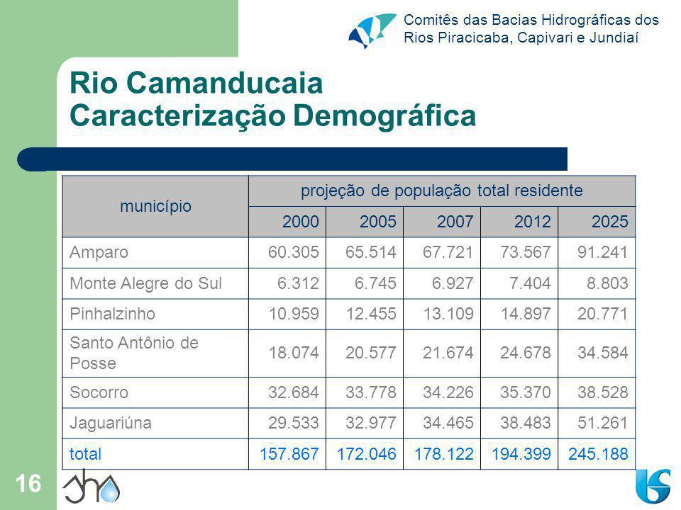 Comitês das Bacias Hidrográficas dos Rios Piracicaba, Capivari e Jundiaí 16 Rio Camanducaia Caracterização Demográfica município projeção de população