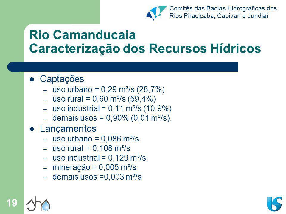 Comitês das Bacias Hidrográficas dos Rios Piracicaba, Capivari e Jundiaí 19 Rio Camanducaia Caracterização dos Recursos Hídricos Captações – uso urban