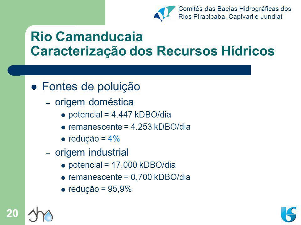 Comitês das Bacias Hidrográficas dos Rios Piracicaba, Capivari e Jundiaí 20 Rio Camanducaia Caracterização dos Recursos Hídricos Fontes de poluição –