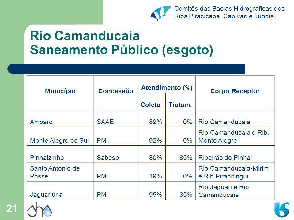 Comitês das Bacias Hidrográficas dos Rios Piracicaba, Capivari e Jundiaí 21 Rio Camanducaia Saneamento Público (esgoto) MunicípioConcessão Atendimento