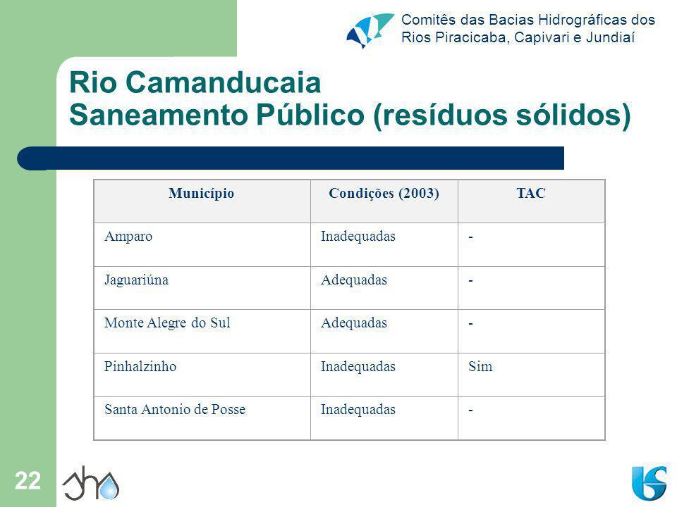 Comitês das Bacias Hidrográficas dos Rios Piracicaba, Capivari e Jundiaí 22 Rio Camanducaia Saneamento Público (resíduos sólidos) MunicípioCondições (