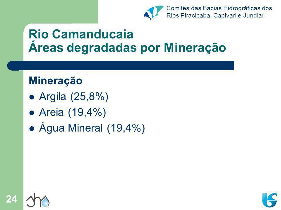 Comitês das Bacias Hidrográficas dos Rios Piracicaba, Capivari e Jundiaí 24 Rio Camanducaia Áreas degradadas por Mineração Mineração Argila (25,8%) Ar