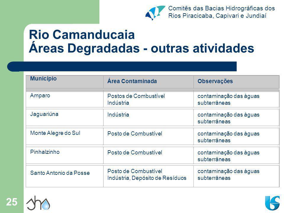 Comitês das Bacias Hidrográficas dos Rios Piracicaba, Capivari e Jundiaí 25 Rio Camanducaia Áreas Degradadas - outras atividades Município Área Contam