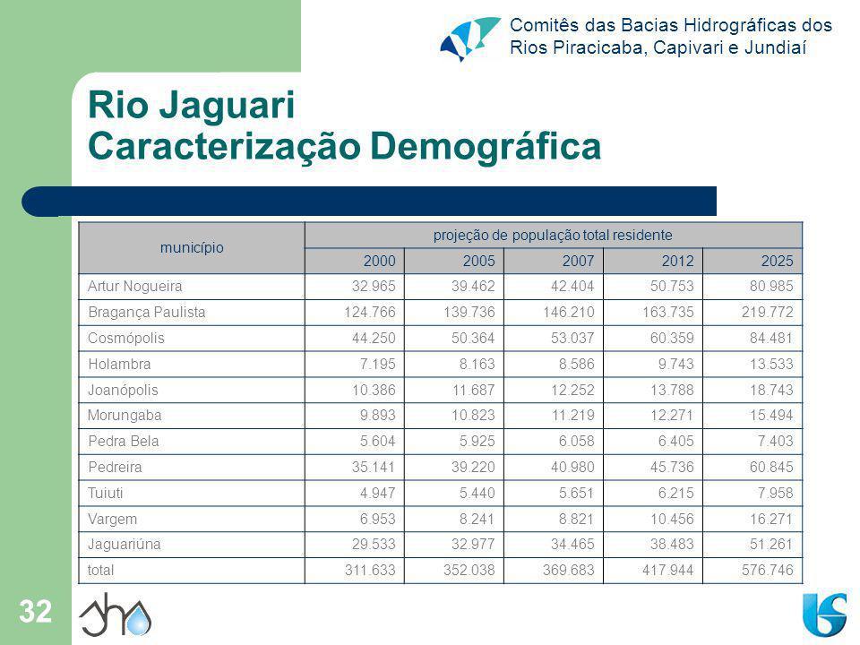Comitês das Bacias Hidrográficas dos Rios Piracicaba, Capivari e Jundiaí 32 Rio Jaguari Caracterização Demográfica município projeção de população tot